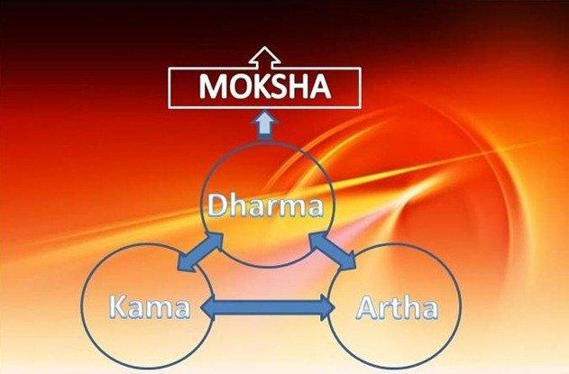 Ce scopuri trebuie sa ai in viata dupa Kamasutra